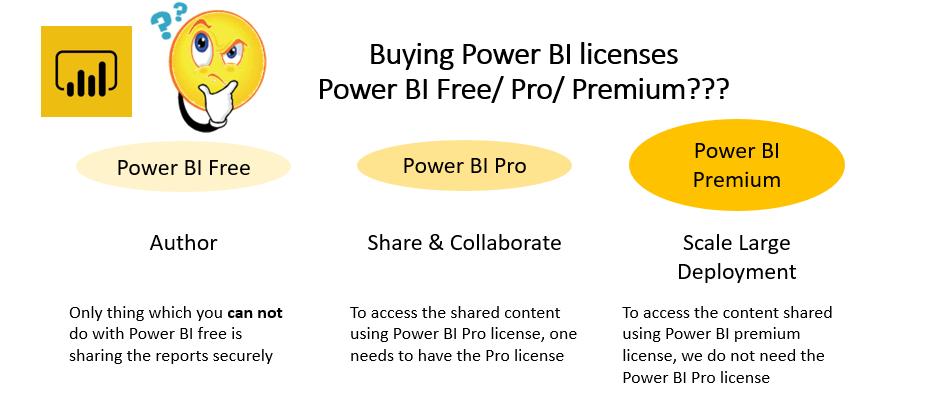 power bi  licensing overview  u2013 vrushali u0026 39 s techno blog